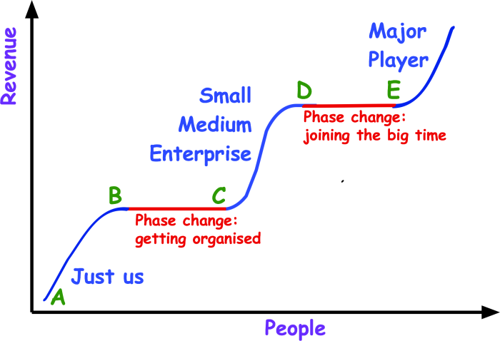 phases-of-consulting-objects